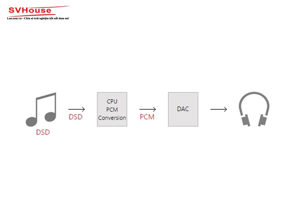 DSD convert