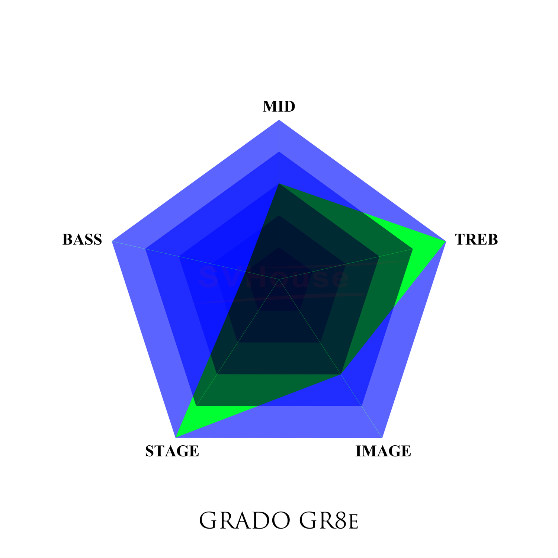 Five Stars - Grado GR8e