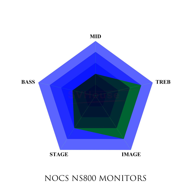 Five Stars - Nocs NS800 Monitors