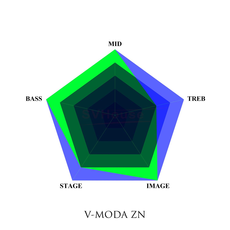 Five Stars - Vmoda ZN