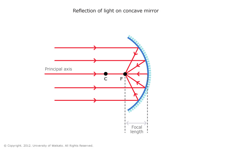 LIS_SCI_ART_05_Reflection_Of_Light_On_Concave_Mirror_v03